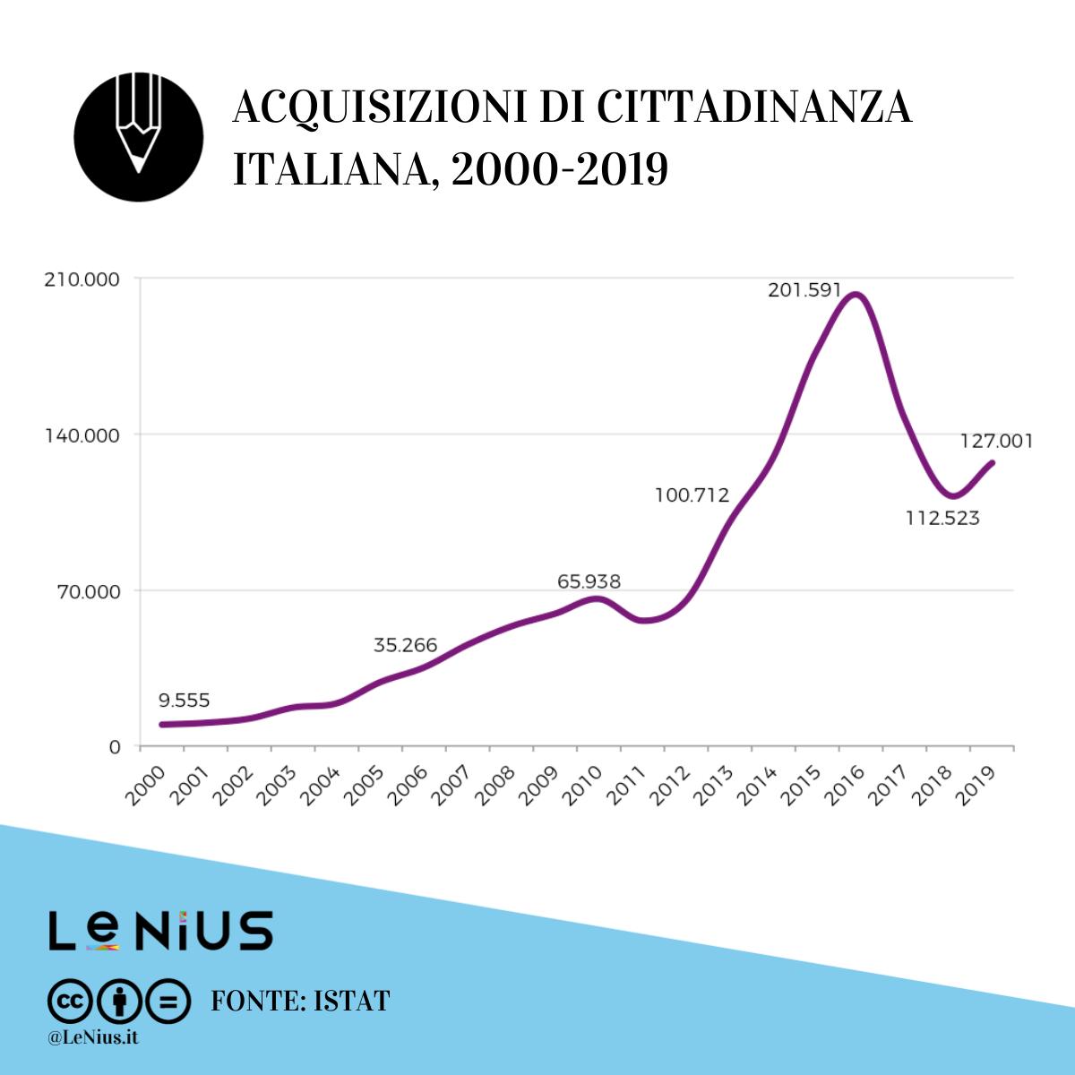 cittadinanza italia 2019
