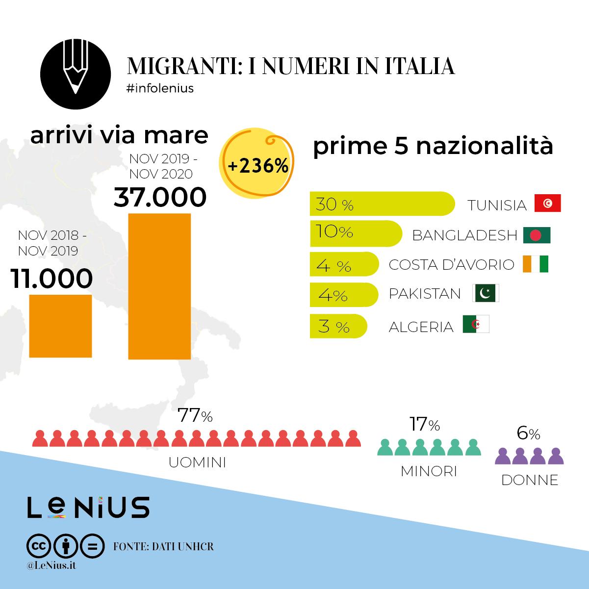 migranti ottobre 2020