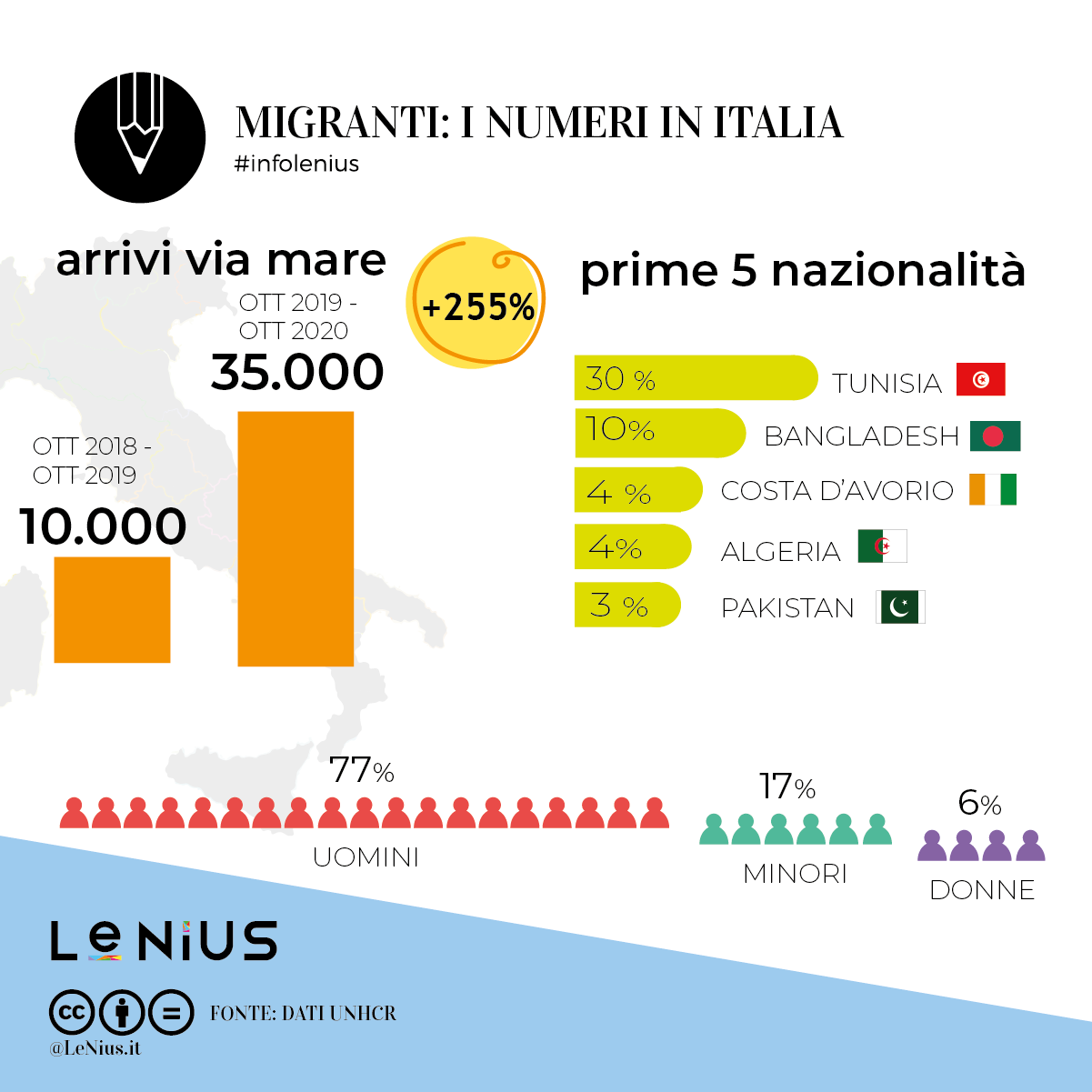 migranti settembre 2020