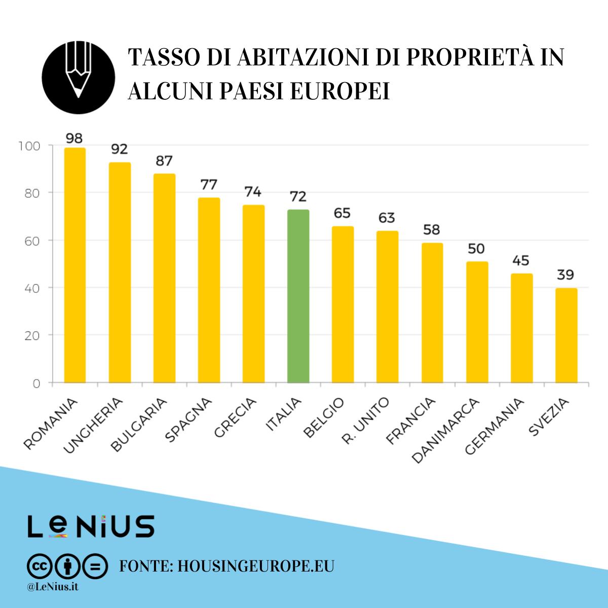 tasso abitazioni in proprietà europa