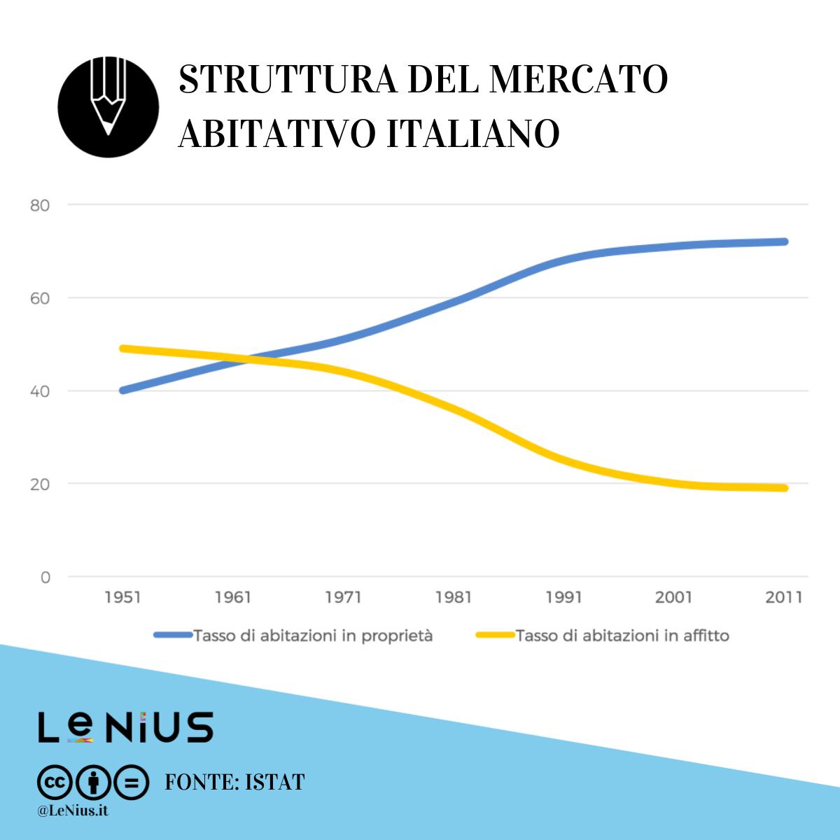 mercato abitativo in italia