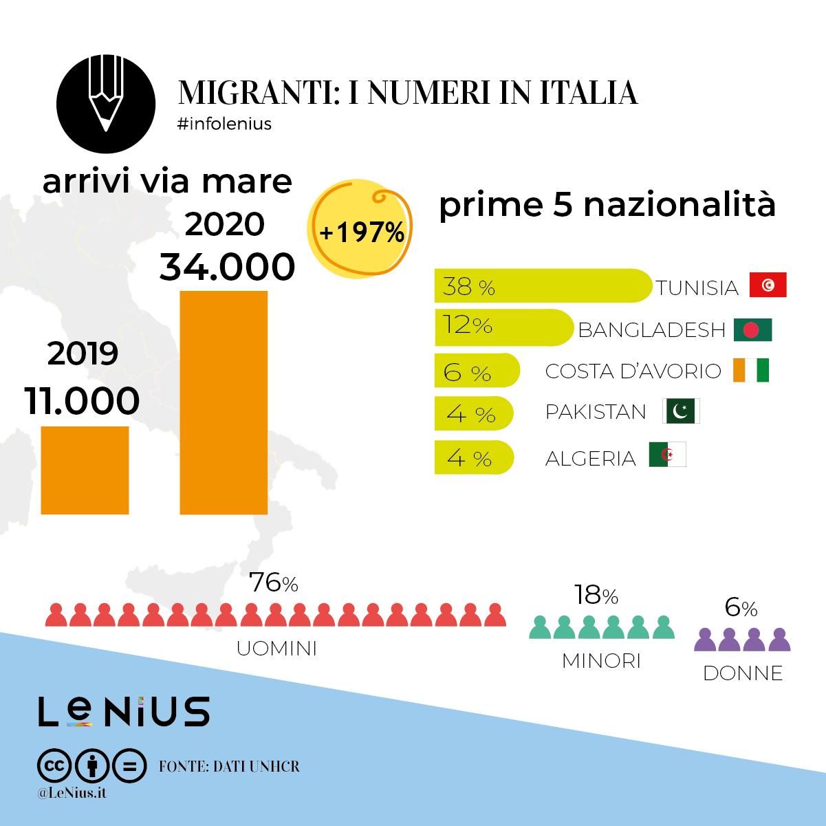arrivi 2020 in italia