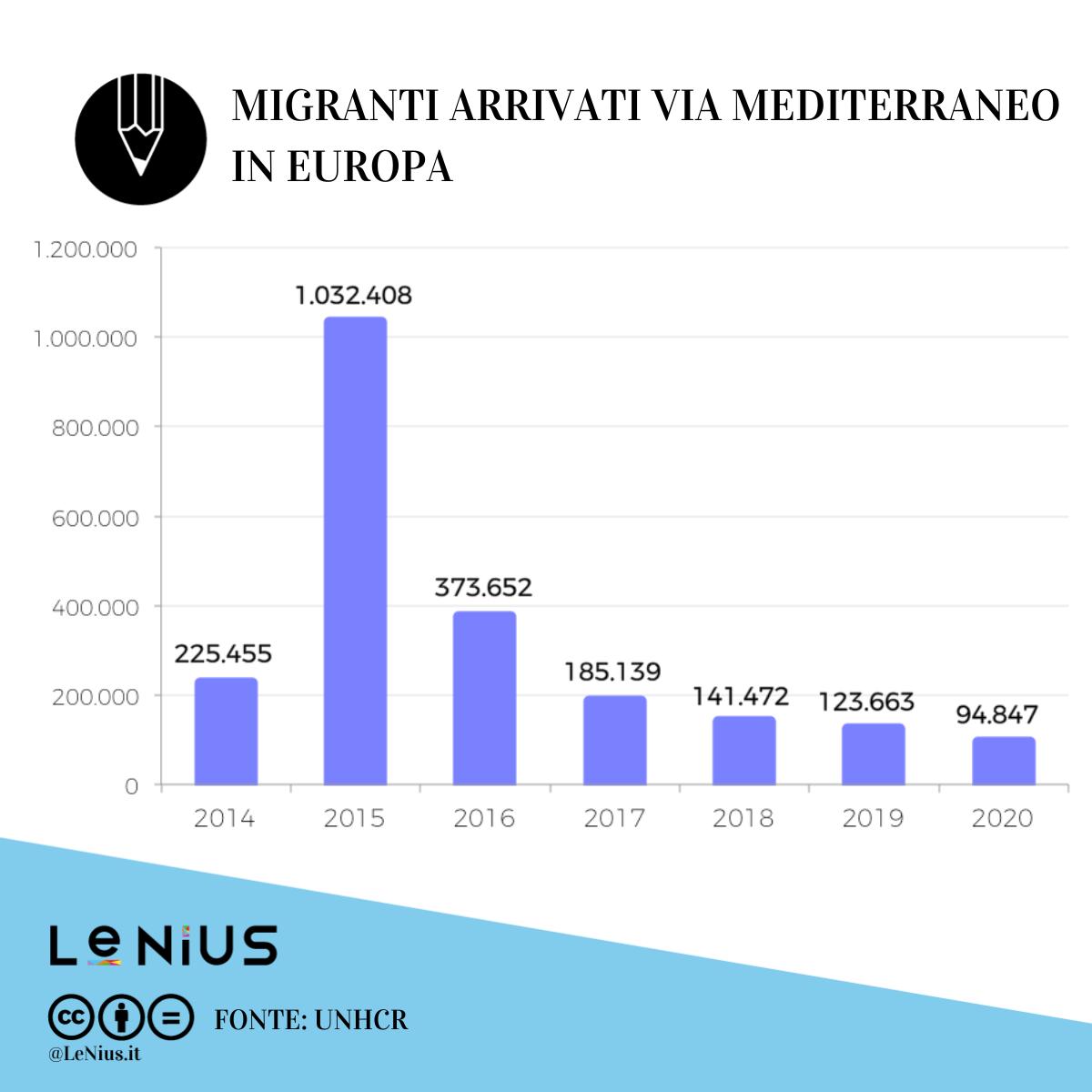 arrivi migranti europa