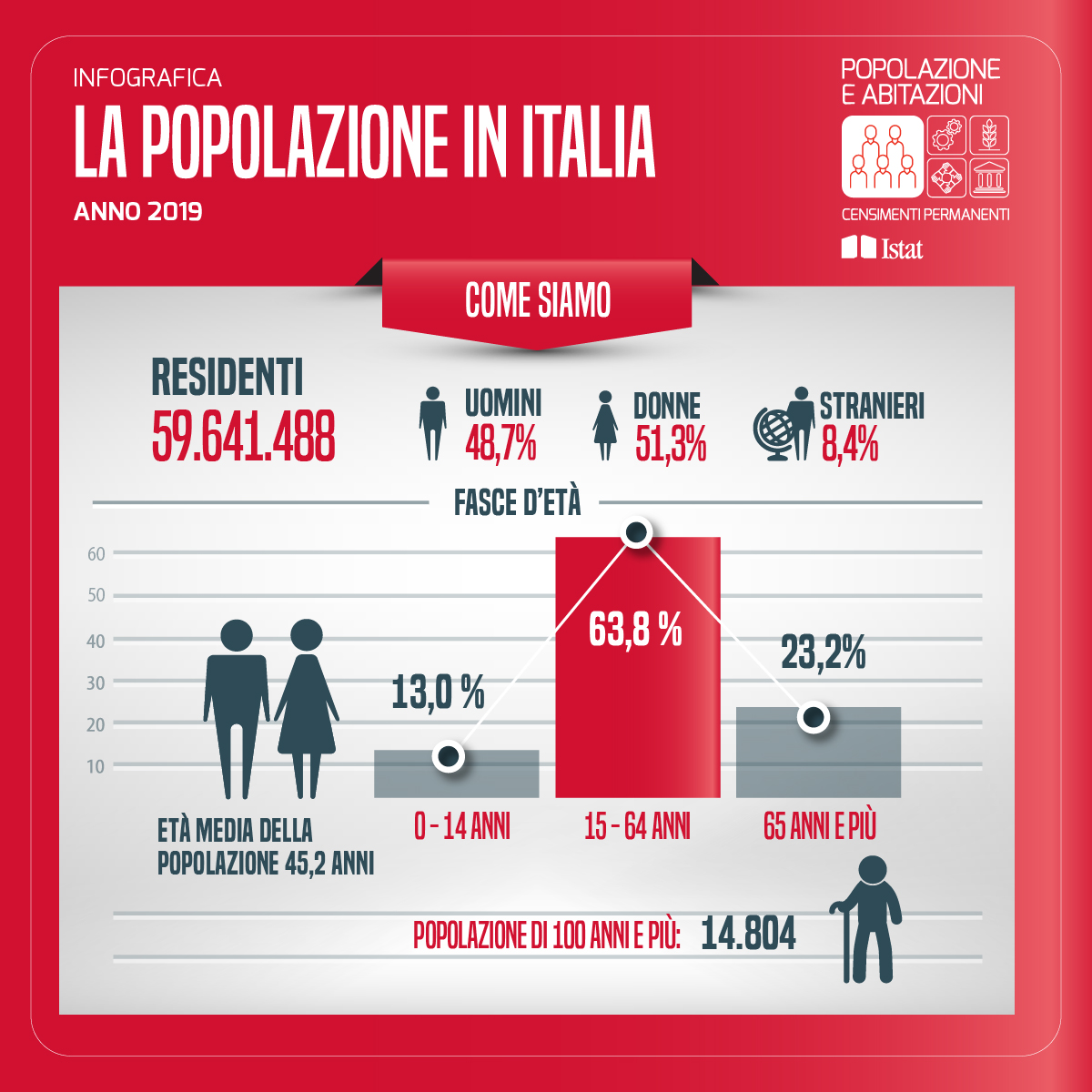 popolazione in italia