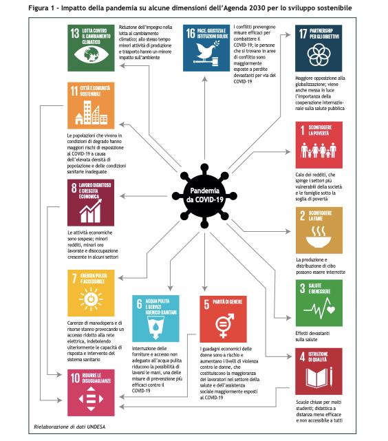 SDGs covid 19