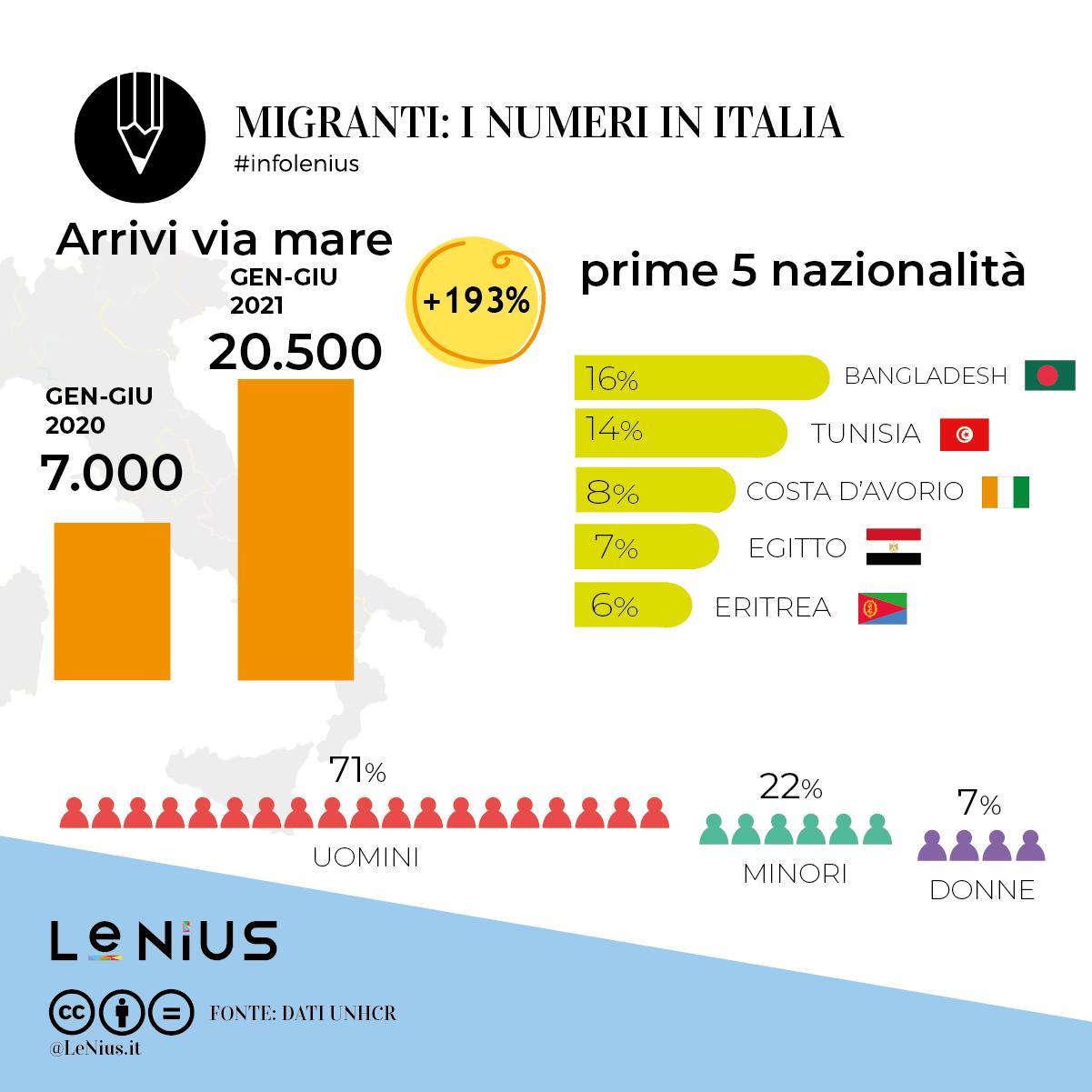 arrivi italia giugno 2021