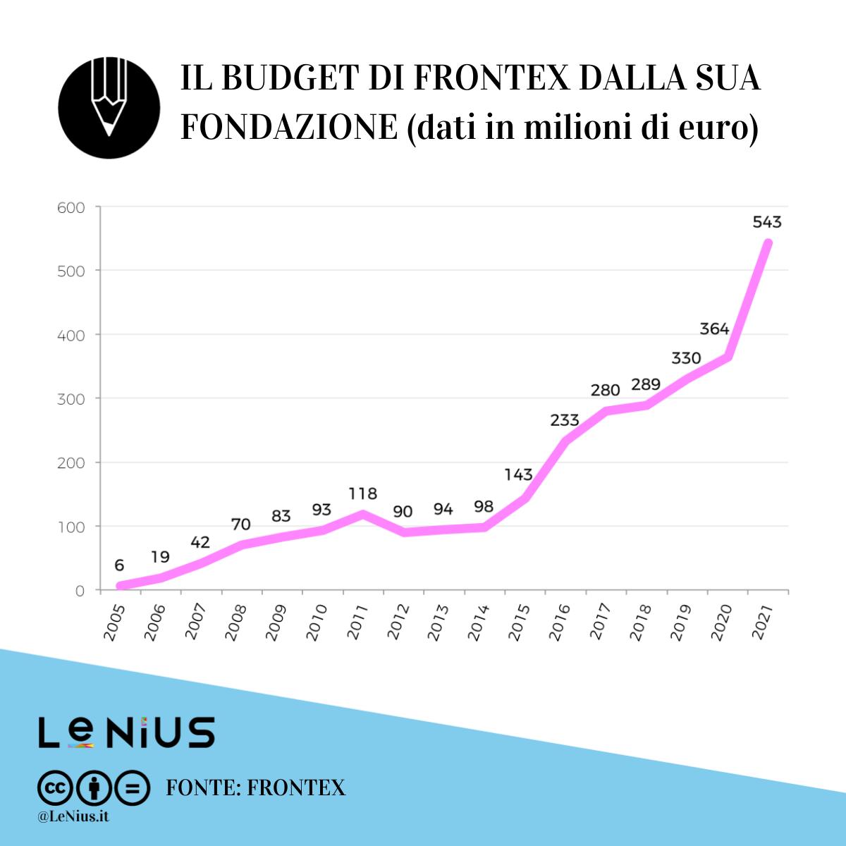budget frontex