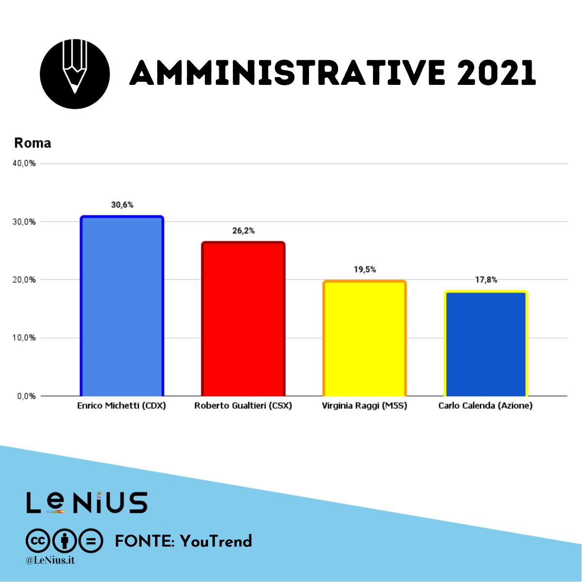 elezioni comunali roma utlimi sondaggi