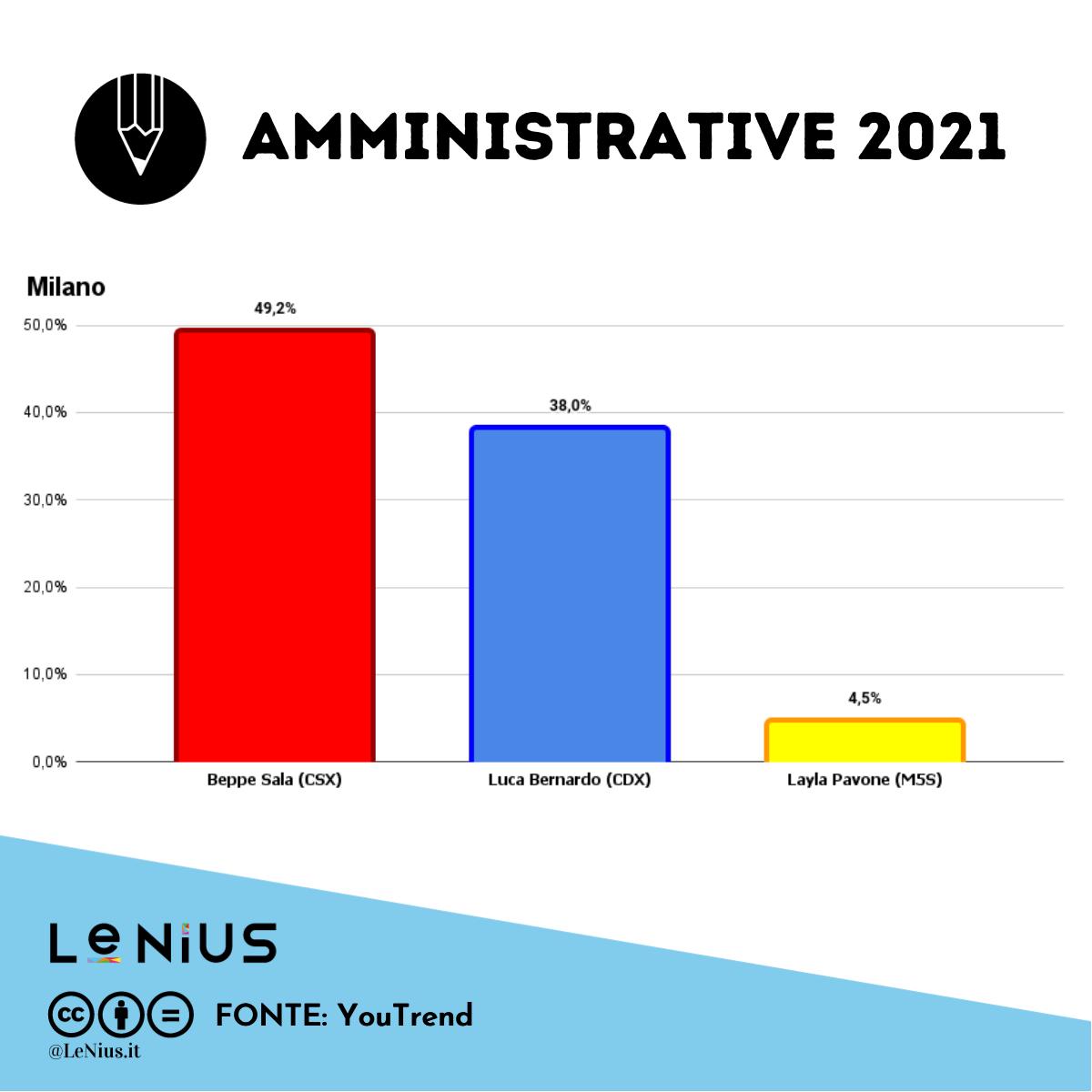 elezioni comunali Milano ultimi sondaggi