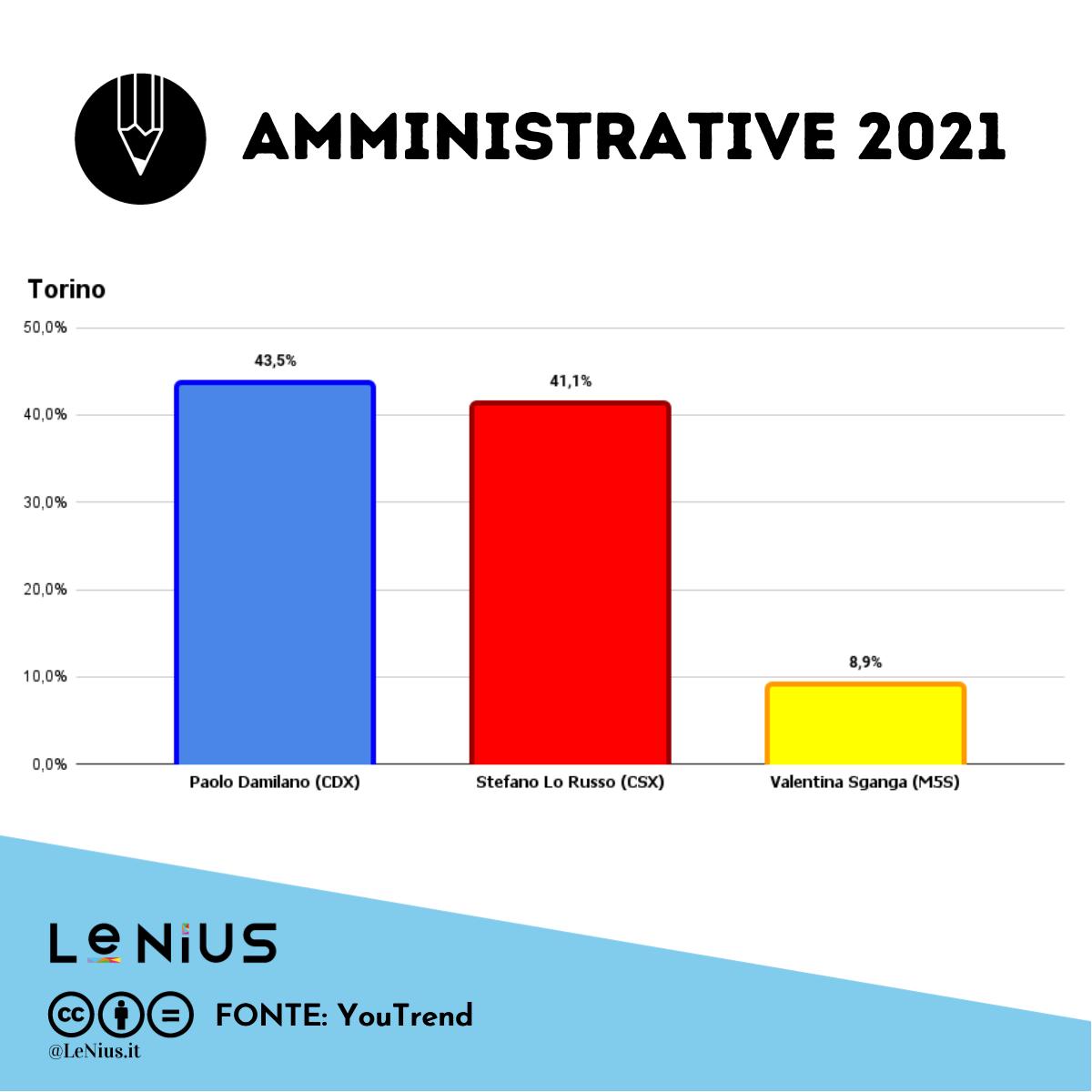 Elezioni comunali Torino ultimissimi sondaggi