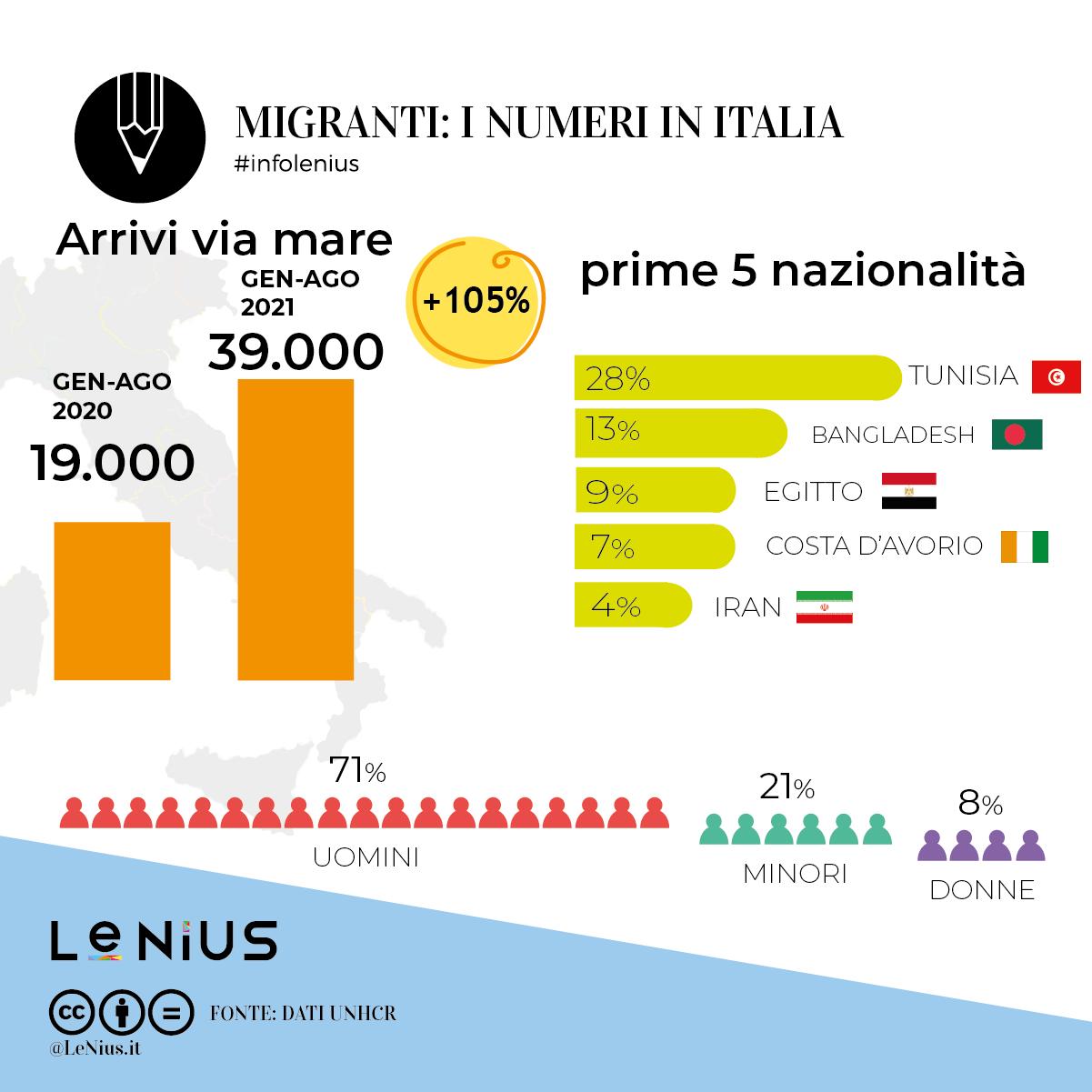 arrivi italia agosto 2021